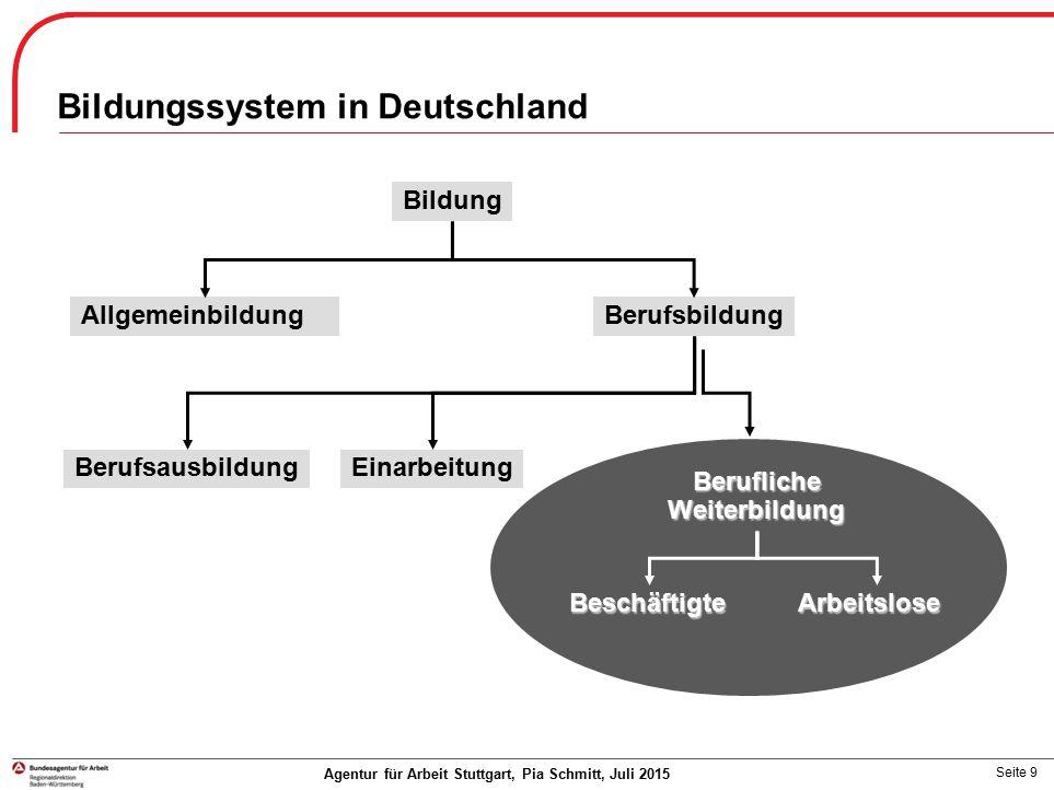 Seite 9 Agentur für Arbeit Stuttgart, Pia Schmitt, Juli 2015 Bildungssystem in Deutschland Bildung AllgemeinbildungBerufsbildung Berufsausbildung Eina