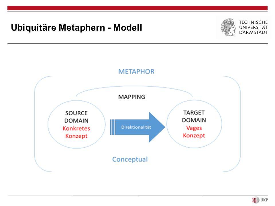 Zentrale Merkmale des Modells: - nicht auf ein Wort begrenzt, vielmehr handelt es sich um eine Übertragung, ein Mapping - Das Mapping findet von einer Quelldomäne zu einer Zieldomäne statt - Es ist eine gerichtete Übertragungsbewegung - Konzeptuell bzw.