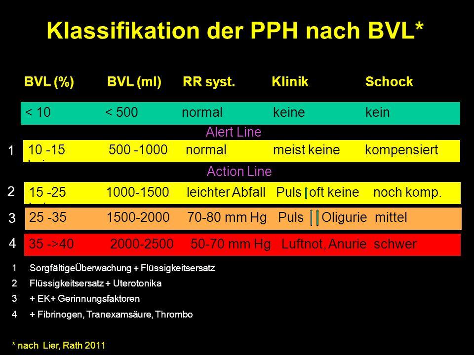 Klassifikation der PPH nach BVL* BVL (%) BVL (ml) RR syst. Klinik Schock < 10 < 500 normal keine kein Alert Line 10 -15 500 -1000 normal meist keine k