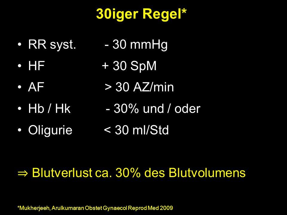 30iger Regel* RR syst. - 30 mmHg HF + 30 SpM AF > 30 AZ/min Hb / Hk - 30% und / oder Oligurie < 30 ml/Std ⇒ Blutverlust ca. 30% des Blutvolumens *Mukh