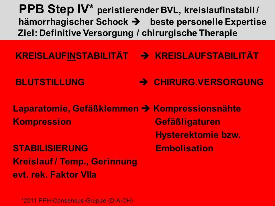 PPB Step IV* peristierender BVL, kreislaufinstabil / hämorrhagischer Schock  beste personelle Expertise Ziel: Definitive Versorgung / chirurgische Therapie KREISLAUFINSTABILITÄT  KREISLAUFSTABILITÄT BLUTSTILLUNG  CHIRURG.VERSORGUNG Laparatomie, Gefäßklemmen  Kompressionsnähte Kompression Gefäßligaturen Hysterektomie bzw.