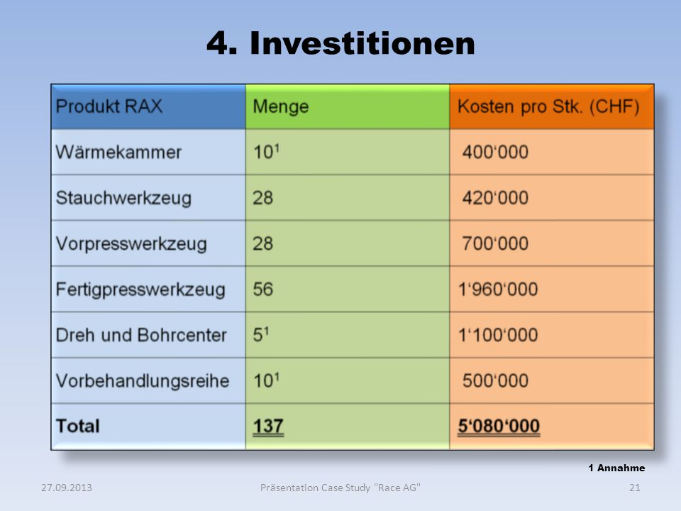 4. Investitionen 2127.09.2013Präsentation Case Study