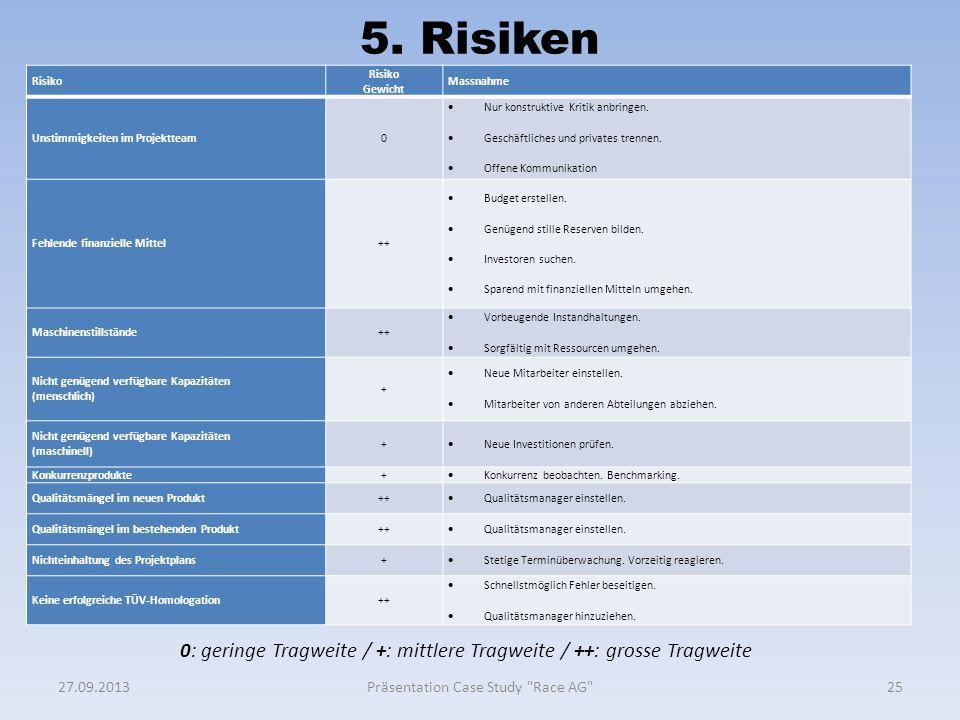 5. Risiken Risiko Risiko Gewicht Massnahme Unstimmigkeiten im Projektteam0  Nur konstruktive Kritik anbringen.  Geschäftliches und privates trennen.