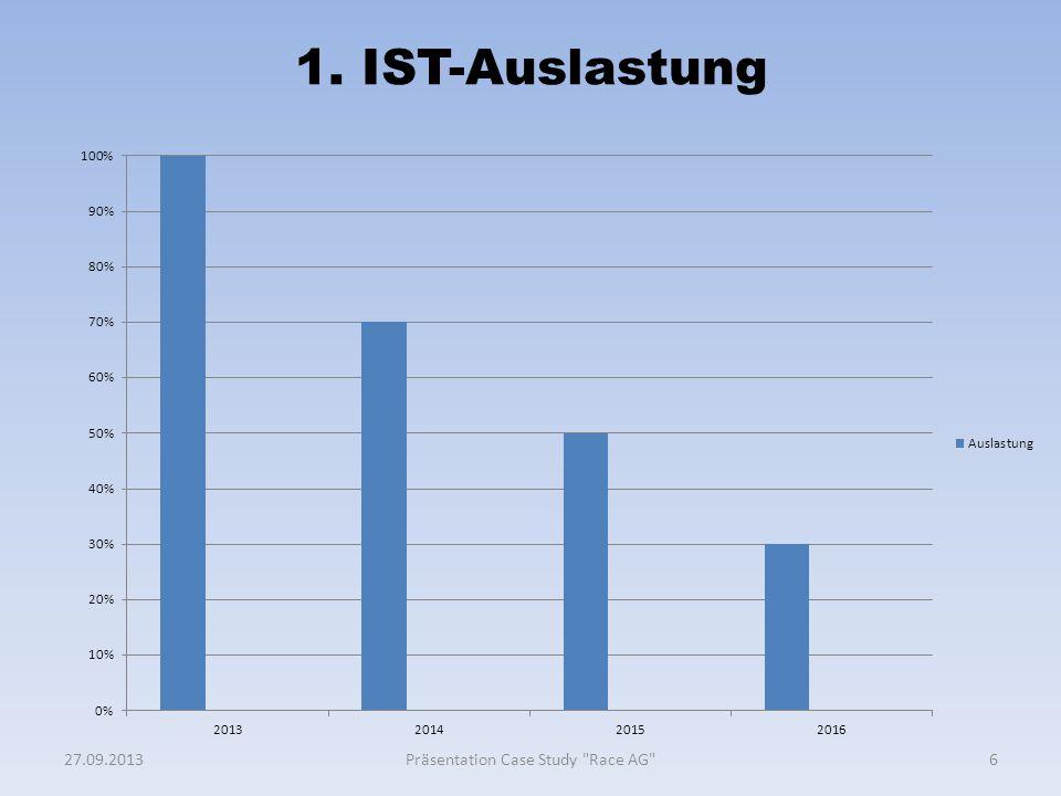 1. IST-Auslastung 627.09.2013Präsentation Case Study