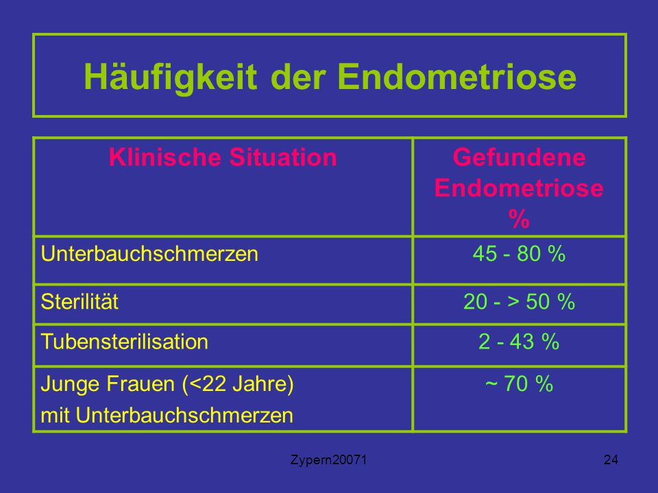 Zypern2007124 Häufigkeit der Endometriose Klinische SituationGefundene Endometriose % Unterbauchschmerzen45 - 80 % Sterilität20 - > 50 % Tubensterilisation2 - 43 % Junge Frauen (<22 Jahre) mit Unterbauchschmerzen ~ 70 %