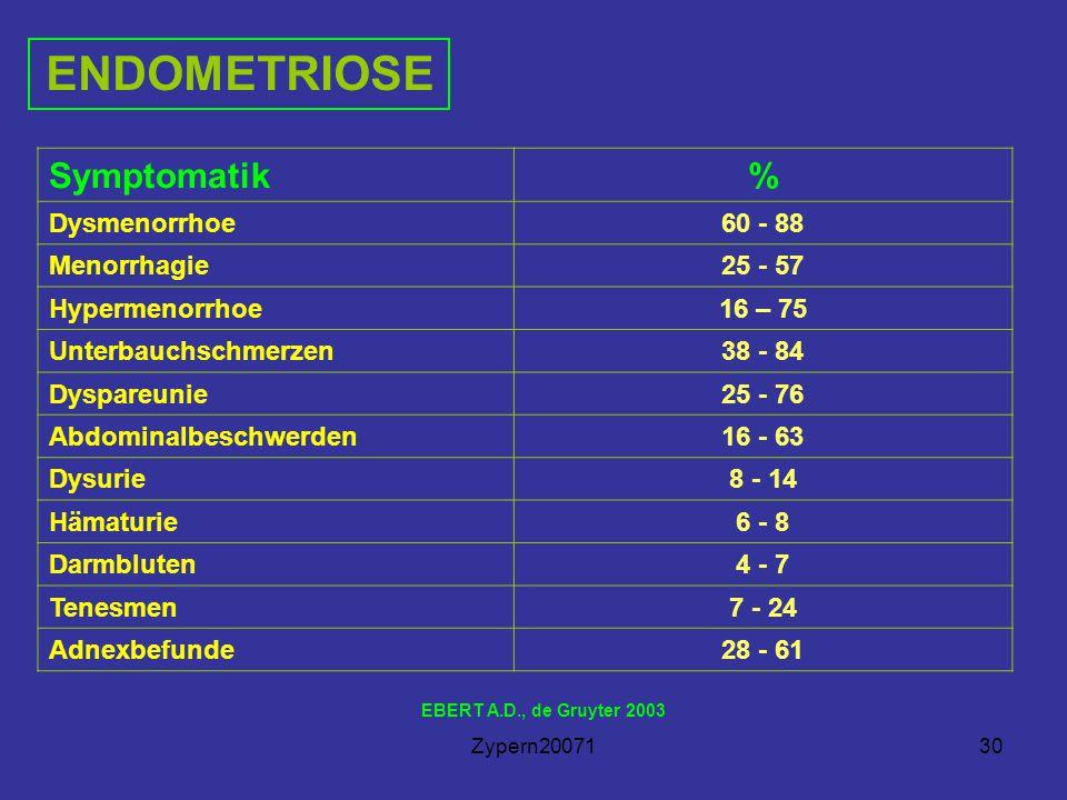 Zypern2007130 ENDOMETRIOSE EBERT A.D., de Gruyter 2003 Symptomatik% Dysmenorrhoe60 - 88 Menorrhagie25 - 57 Hypermenorrhoe16 – 75 Unterbauchschmerzen38 - 84 Dyspareunie25 - 76 Abdominalbeschwerden16 - 63 Dysurie8 - 14 Hämaturie6 - 8 Darmbluten4 - 7 Tenesmen7 - 24 Adnexbefunde28 - 61