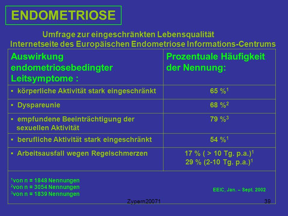 Zypern2007139 Umfrage zur eingeschränkten Lebensqualität Internetseite des Europäischen Endometriose Informations-Centrums ENDOMETRIOSE Auswirkung endometriosebedingter Leitsymptome : Prozentuale Häufigkeit der Nennung: ▪ körperliche Aktivität stark eingeschränkt65 % 1 ▪ Dyspareunie68 % 2 ▪ empfundene Beeinträchtigung der sexuellen Aktivität 79 % 3 ▪ berufliche Aktivität stark eingeschränkt54 % 1 ▪ Arbeitsausfall wegen Regelschmerzen17 % ( > 10 Tg.