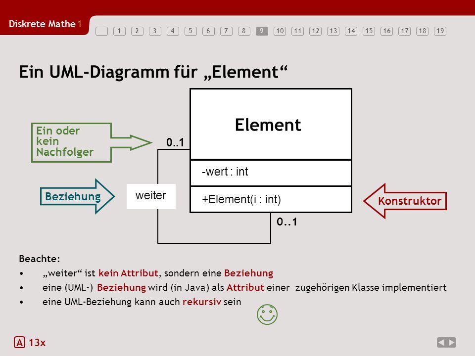 """Diskrete Mathe1 12345678910111213141516171819 Beachte: """"weiter ist kein Attribut, sondern eine Beziehung eine (UML-) Beziehung wird (in Java) als Attribut einer zugehörigen Klasse implementiert eine UML-Beziehung kann auch rekursiv sein 9 A 13x Ein UML-Diagramm für """"Element weiter 0..1 Beziehung Konstruktor Ein oder kein Nachfolger 0..1 Element +Element(i : int) -wert : int"""