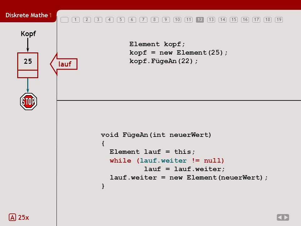 Diskrete Mathe1 1234567891011121314151617181912 Element kopf; kopf = new Element(25); kopf.FügeAn(22); void FügeAn(int neuerWert) { Element lauf = this; while (lauf.weiter != null) lauf = lauf.weiter; lauf.weiter = new Element(neuerWert); } lauf 25 Kopf 12 A 25x