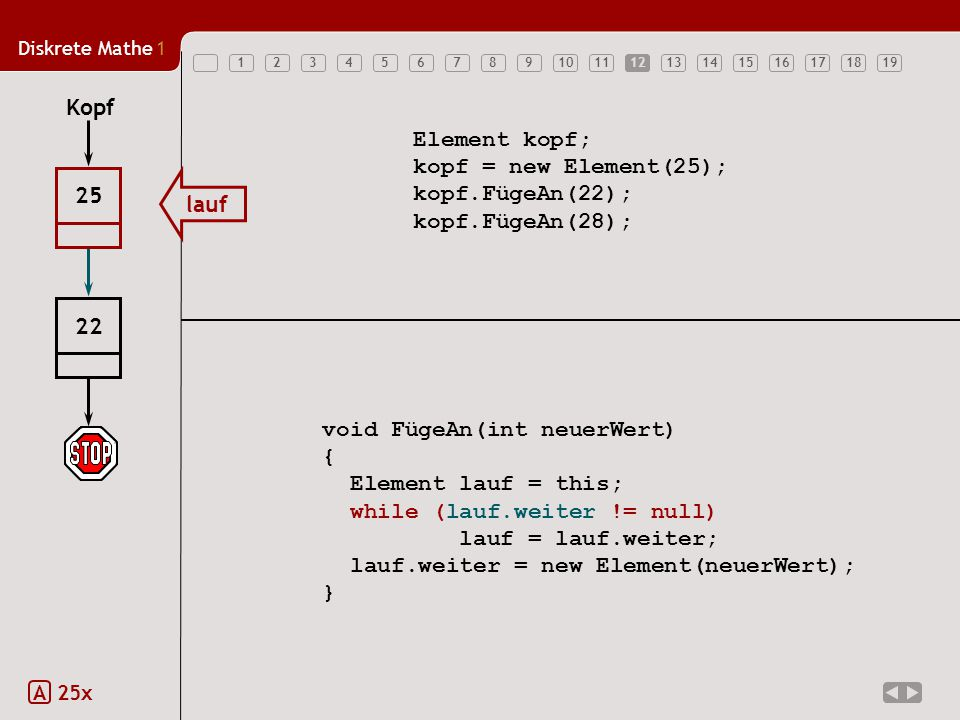 Diskrete Mathe1 12345678910111213141516171819 Element kopf; kopf = new Element(25); kopf.FügeAn(22); kopf.FügeAn(28); void FügeAn(int neuerWert) { Element lauf = this; while (lauf.weiter != null) lauf = lauf.weiter; lauf.weiter = new Element(neuerWert); } Kopf 22 25 lauf 12 A 25x