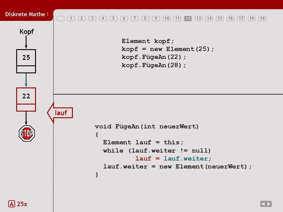 Diskrete Mathe1 12345678910111213141516171819 Element kopf; kopf = new Element(25); kopf.FügeAn(22); kopf.FügeAn(28); void FügeAn(int neuerWert) { Element lauf = this; while (lauf.weiter != null) lauf = lauf.weiter; lauf.weiter = new Element(neuerWert); } Kopf 25 lauf 22 12 A 25x
