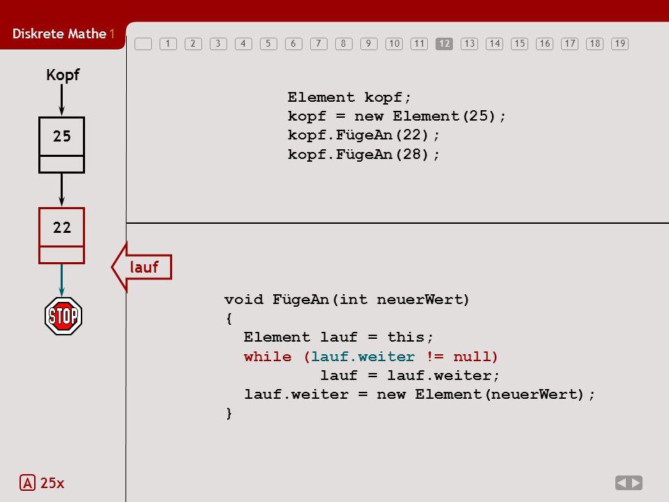 Diskrete Mathe1 1234567891011121314151617181912 Element kopf; kopf = new Element(25); kopf.FügeAn(22); kopf.FügeAn(28); void FügeAn(int neuerWert) { Element lauf = this; while (lauf.weiter != null) lauf = lauf.weiter; lauf.weiter = new Element(neuerWert); } Kopf 25 lauf 22 12 A 25x