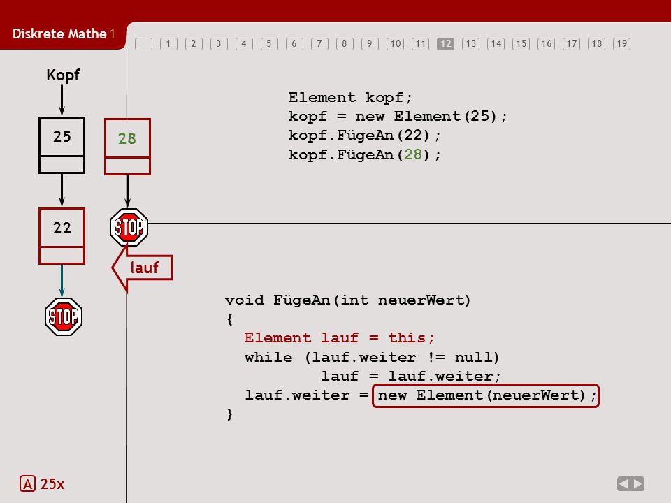 Diskrete Mathe1 12345678910111213141516171819 Element kopf; kopf = new Element(25); kopf.FügeAn(22); kopf.FügeAn(28); void FügeAn(int neuerWert) { Element lauf = this; while (lauf.weiter != null) lauf = lauf.weiter; lauf.weiter = new Element(neuerWert); } Kopf 25 22 28 lauf 12 A 25x