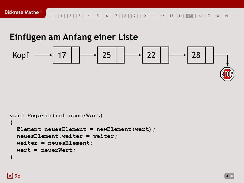 Diskrete Mathe1 1234567891011121314151617181915 void FügeEin(int neuerWert) { Element neuesElement = newElement(wert); neuesElement.weiter = weiter; w