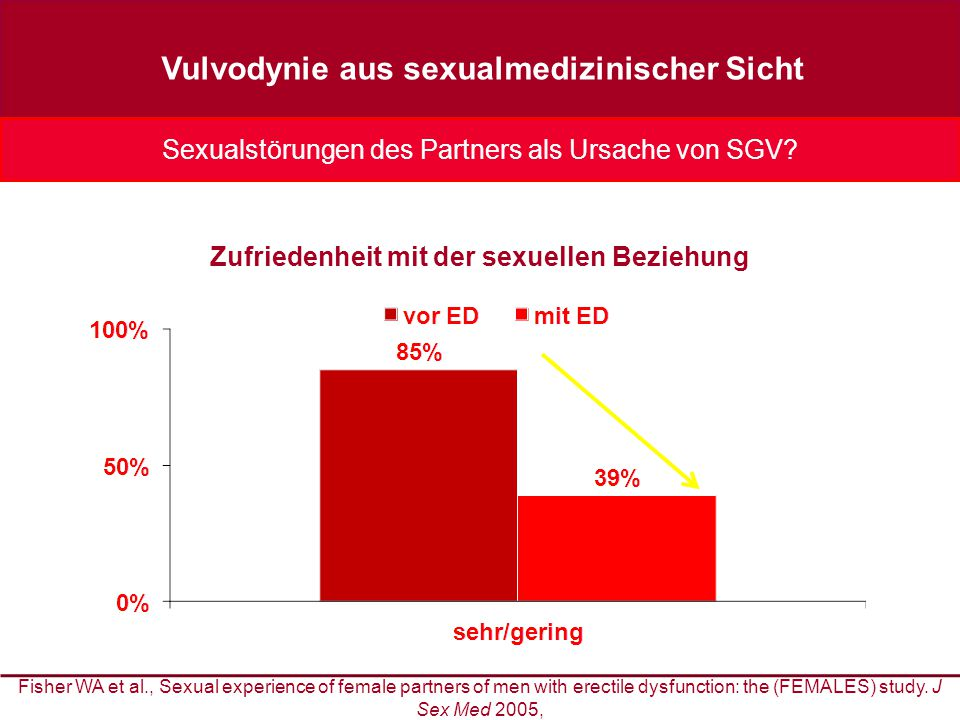 Fisher WA et al., Sexual experience of female partners of men with erectile dysfunction: the (FEMALES) study. J Sex Med 2005, Zufriedenheit mit der se