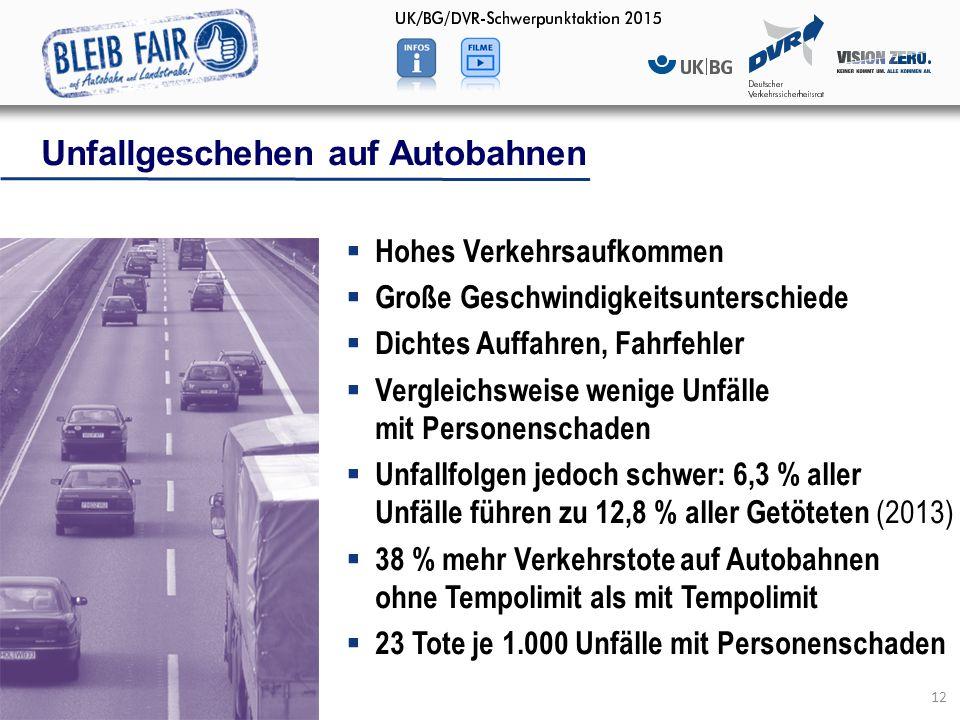 12  Hohes Verkehrsaufkommen  Große Geschwindigkeitsunterschiede  Dichtes Auffahren, Fahrfehler  Vergleichsweise wenige Unfälle mit Personenschaden