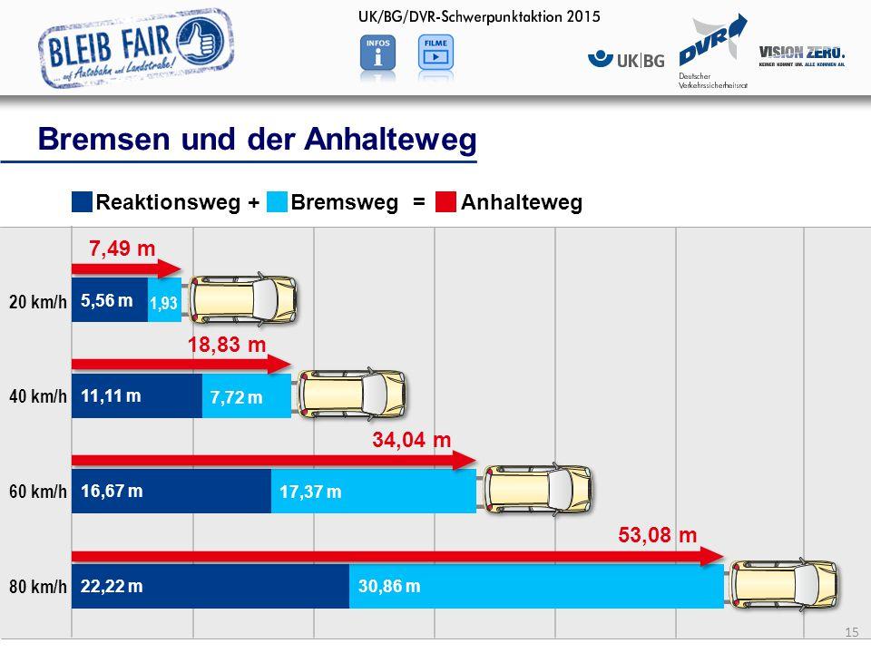 15 Bremsen und der Anhalteweg 20 km/h Reaktionsweg + Bremsweg = Anhalteweg 40 km/h 60 km/h 80 km/h