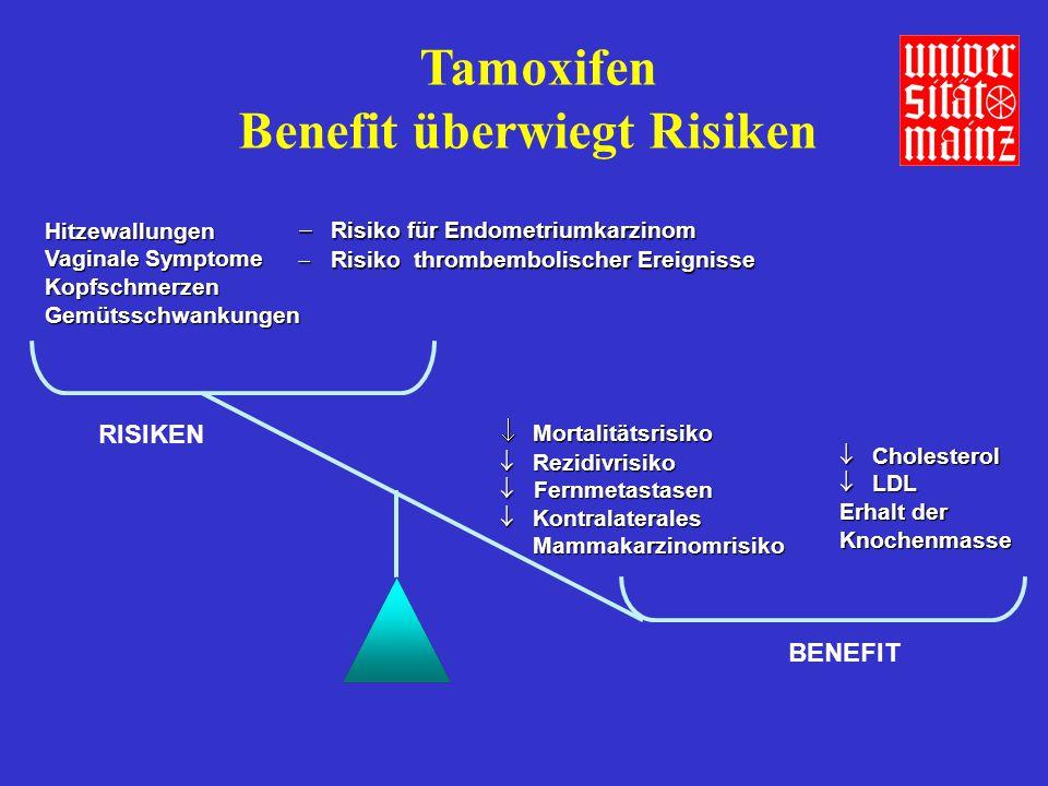 Tamoxifen Benefit überwiegt Risiken Hitzewallungen Vaginale Symptome Kopfschmerzen Gemütsschwankungen  Risiko für Endometriumkarzinom  Risiko thromb