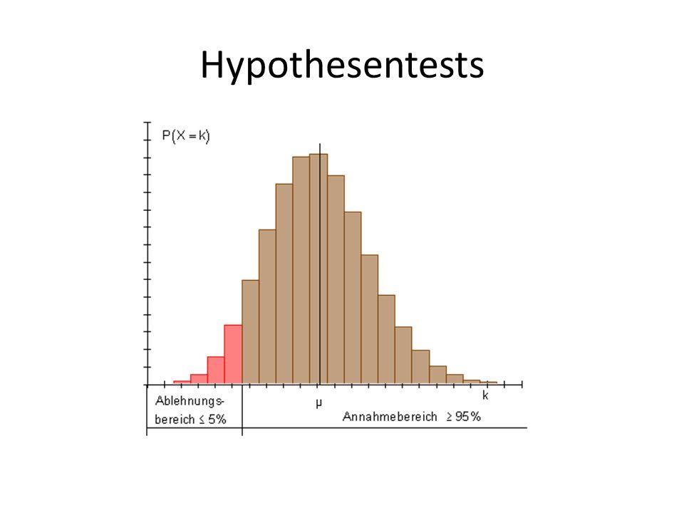 Hypothesentests