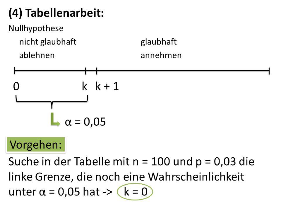 (5) Entscheidungsregel: Nullhypothese nicht glaubhaftglaubhaft ablehnenannehmen 1000 Nur bei k = 0 defekten Akkus verwerfe ich die Nullhypothese und glaube, dass p < 0,03 ist.