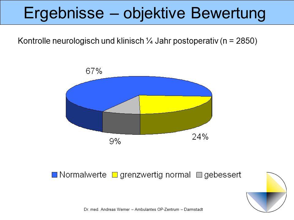 Dr. med. Andreas Werner – Ambulantes OP-Zentrum – Darmstadt Ergebnisse – objektive Bewertung Kontrolle neurologisch und klinisch ¼ Jahr postoperativ (