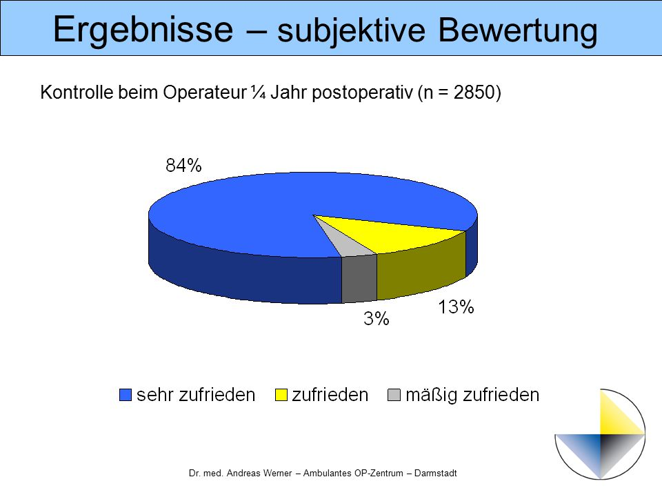 Dr. med. Andreas Werner – Ambulantes OP-Zentrum – Darmstadt Ergebnisse – subjektive Bewertung Kontrolle beim Operateur ¼ Jahr postoperativ (n = 2850)