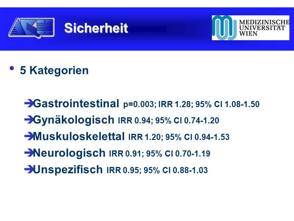 5 Kategorien  Gastrointestinal p=0.003; IRR 1.28; 95% CI 1.08-1.50  Gynäkologisch IRR 0.94; 95% CI 0.74-1.20  Muskuloskelettal IRR 1.20; 95% CI 0.94-1.53  Neurologisch IRR 0.91; 95% CI 0.70-1.19  Unspezifisch IRR 0.95; 95% CI 0.88-1.03 Sicherheit