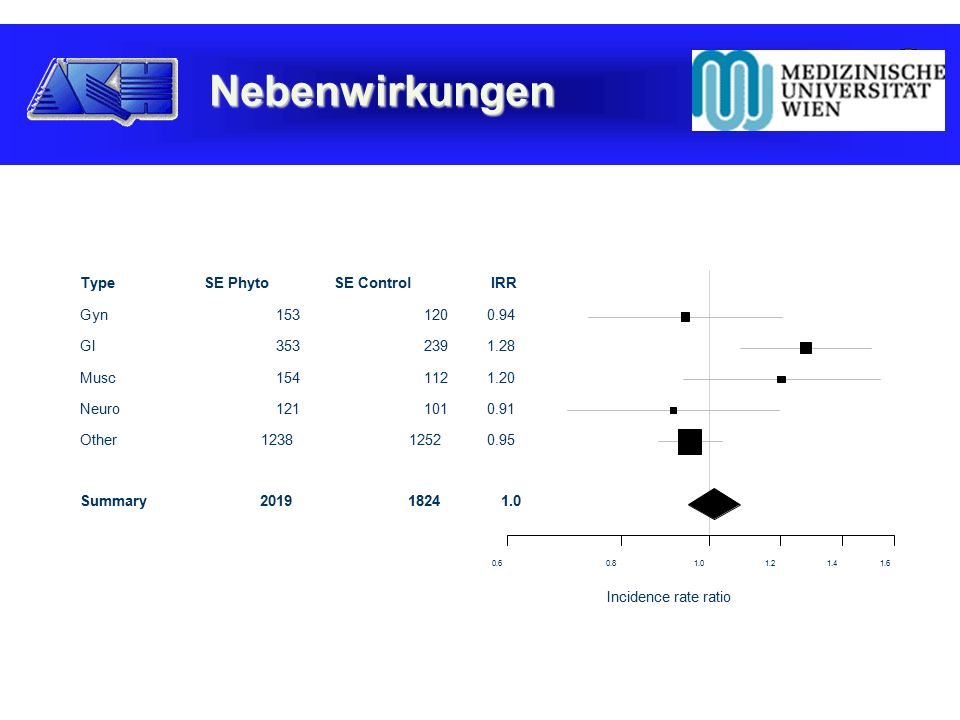 Nebenwirkungen Type Gyn GI Musc Neuro Other Summary SE Phyto SE Control IRR Incidence rate ratio
