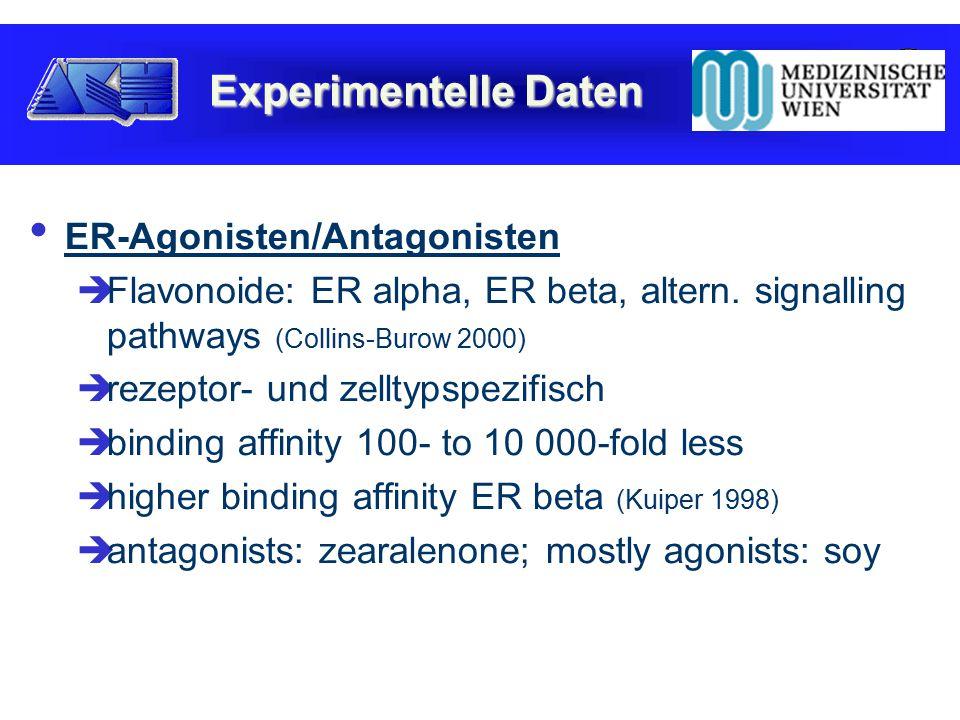 5 Kategorien  Gastrointestinal  Gynäkologisch  Muskuloskelettal  Neurologisch  Unspezifisch Sicherheit