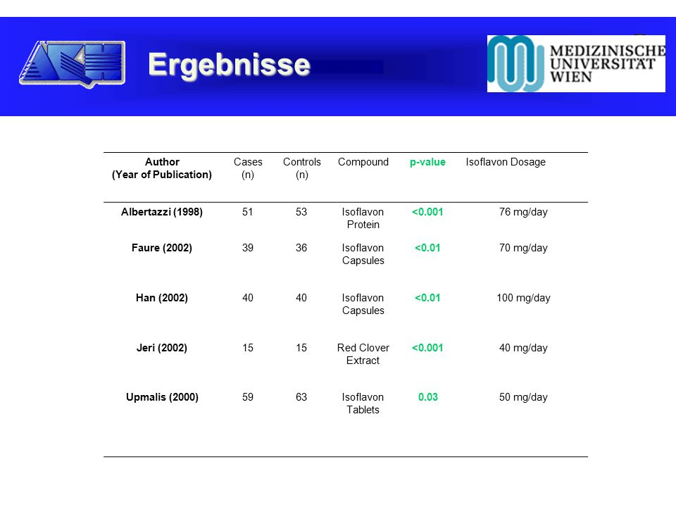 Ergebnisse Author (Year of Publication) Cases (n) Controls (n) Compoundp-valueIsoflavon Dosage Albertazzi (1998) 51 53Isoflavon Protein <0.00176 mg/day Faure (2002) 39 36Isoflavon Capsules <0.0170 mg/day Han (2002) 40 Isoflavon Capsules <0.01100 mg/day Jeri (2002) 15 Red Clover Extract <0.00140 mg/day Upmalis (2000) 59 63Isoflavon Tablets 0.0350 mg/day