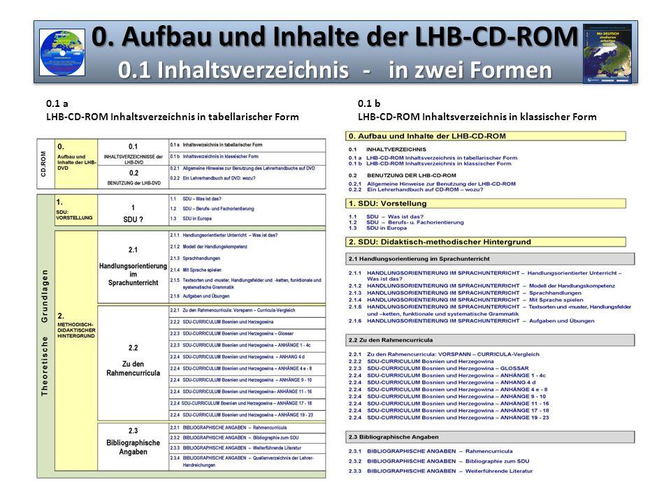 0. Aufbau und Inhalte der LHB-CD-ROM 0.1 Inhaltsverzeichnis - in zwei Formen 0.1 a LHB-CD-ROM Inhaltsverzeichnis in tabellarischer Form 0.1 b LHB-CD-R
