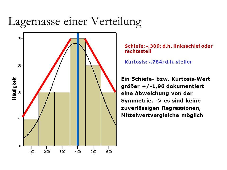 Lagemasse einer Verteilung Schiefe: -,309; d.h. linksschief oder rechtssteil Kurtosis: -,784; d.h. steiler Ein Schiefe- bzw. Kurtosis-Wert größer +/-1