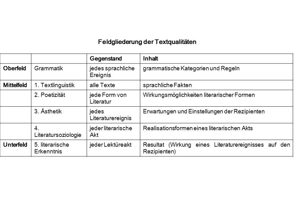 Feldgliederung der Textqualitäten GegenstandInhalt OberfeldGrammatikjedes sprachliche Ereignis grammatische Kategorien und Regeln Mittelfeld1. Textlin
