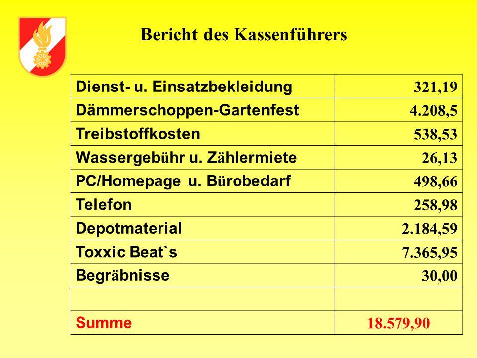 Bericht des Kassenführers Dienst- u. Einsatzbekleidung 321,19 Dämmerschoppen-Gartenfest 4.208,5 Treibstoffkosten 538,53 Wassergeb ü hr u. Z ä hlermiet