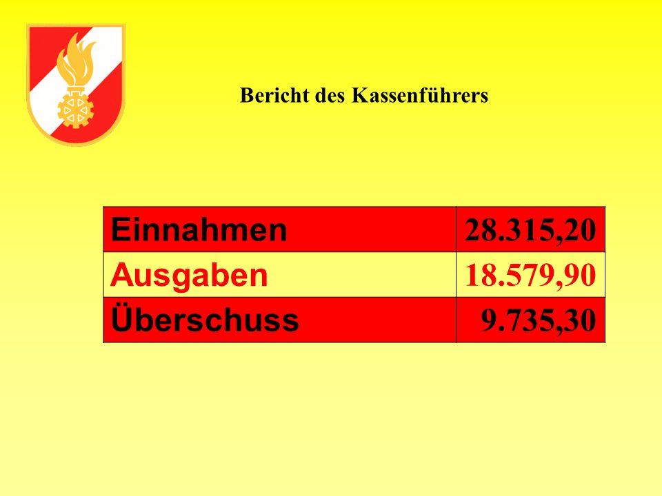 Einnahmen 28.315,20 Ausgaben 18.579,90 Überschuss 9.735,30 Bericht des Kassenführers