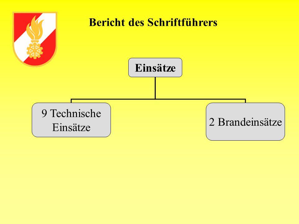 Einsätze 9 Technische Einsätze 2 Brandeinsätze Bericht des Schriftführers