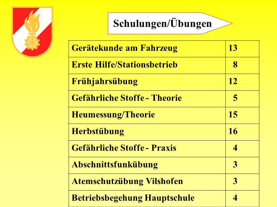 Bericht des Kassenführers Dienst- u.