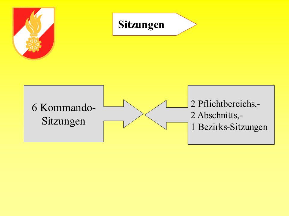 Sitzungen 6 Kommando- Sitzungen 2 Pflichtbereichs,- 2 Abschnitts,- 1 Bezirks-Sitzungen