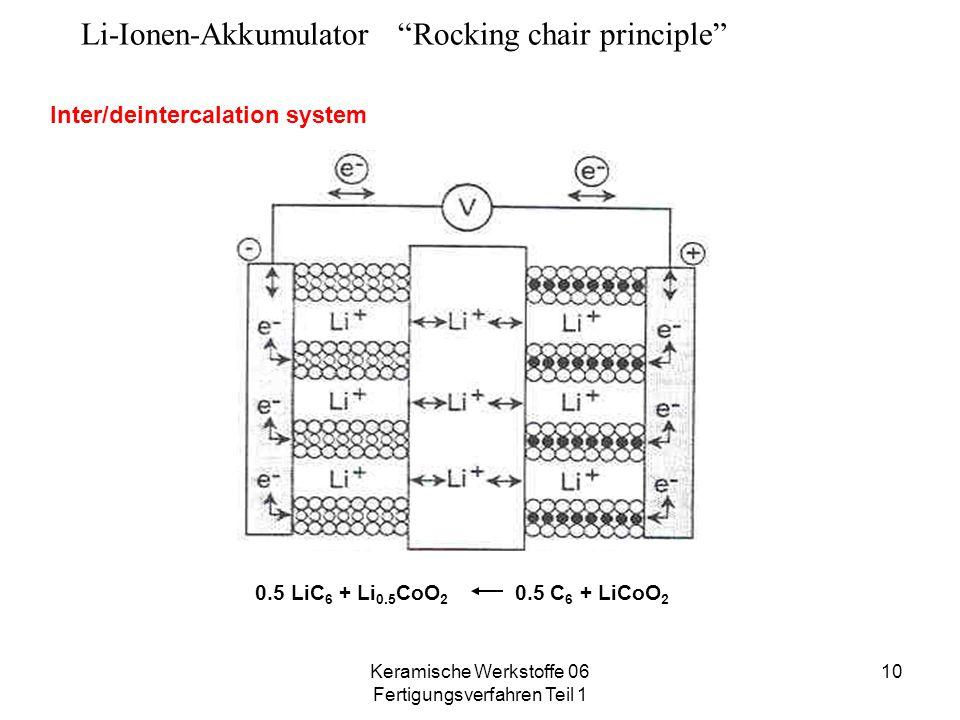 """Keramische Werkstoffe 06 Fertigungsverfahren Teil 1 10 Li-Ionen-Akkumulator """"Rocking chair principle"""" Inter/deintercalation system 0.5 LiC 6 + Li 0.5"""