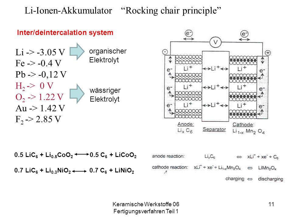 "Keramische Werkstoffe 06 Fertigungsverfahren Teil 1 11 Li-Ionen-Akkumulator ""Rocking chair principle"" 0.5 LiC 6 + Li 0.5 CoO 2 0.5 C 6 + LiCoO 2 0.7 L"