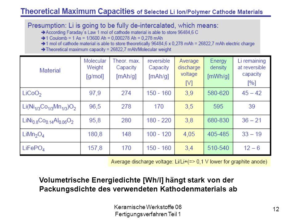 Keramische Werkstoffe 06 Fertigungsverfahren Teil 1 12 Volumetrische Energiedichte [Wh/l] hängt stark von der Packungsdichte des verwendeten Kathodenm