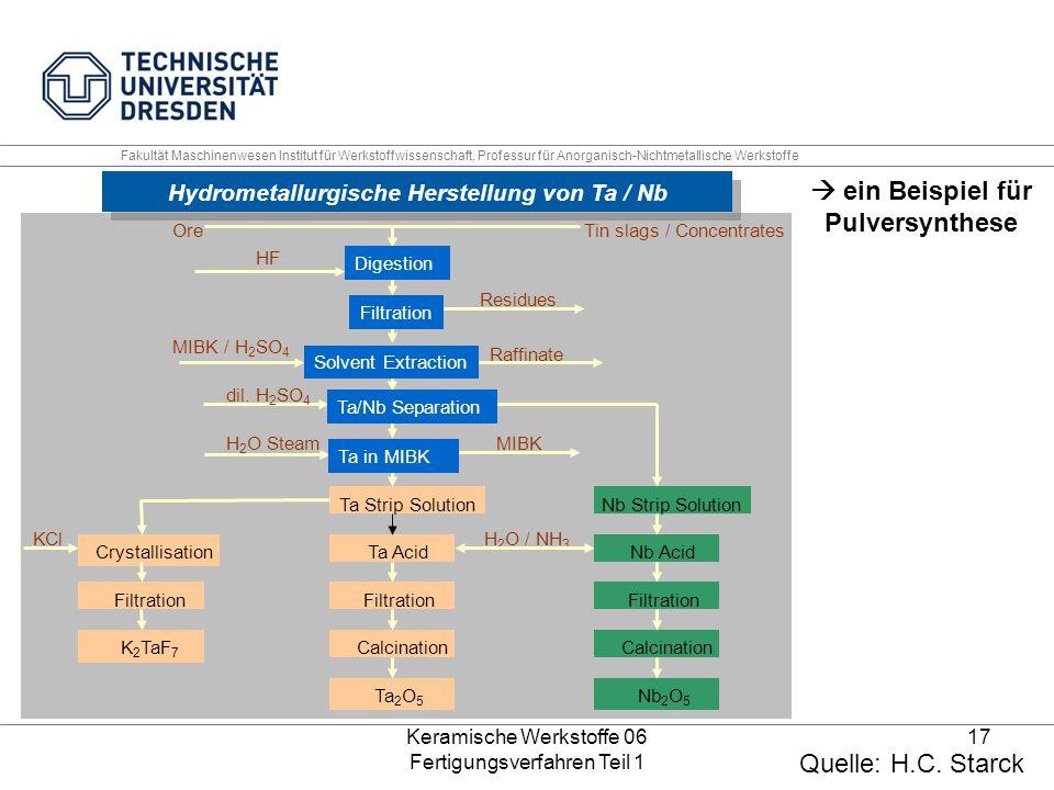 Keramische Werkstoffe 06 Fertigungsverfahren Teil 1 17 Hydrometallurgische Herstellung von Ta / Nb OreTin slags / Concentrates HF Residues Raffinate M