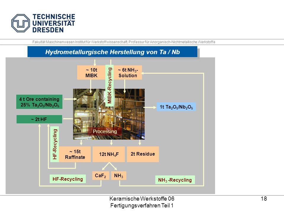 Keramische Werkstoffe 06 Fertigungsverfahren Teil 1 18 ~ 15t Raffinate 12t NH 4 F 2t Residue ~ 2t HF 4 t Ore containing 25% Ta 2 O 5 /Nb 2 O 5 1t Ta 2