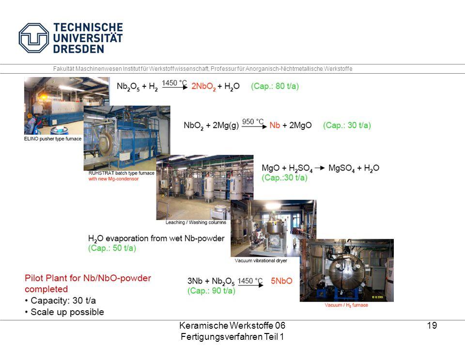 Keramische Werkstoffe 06 Fertigungsverfahren Teil 1 19 Fakultät Maschinenwesen Institut für Werkstoffwissenschaft, Professur für Anorganisch-Nichtmeta