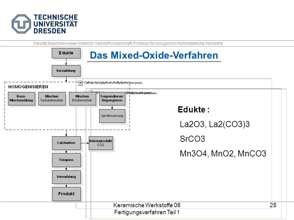 Keramische Werkstoffe 06 Fertigungsverfahren Teil 1 25 Das Mixed-Oxide-Verfahren Edukte : La2O3, La2(CO3)3 SrCO3 Mn3O4, MnO2, MnCO3 Fakultät Maschinen