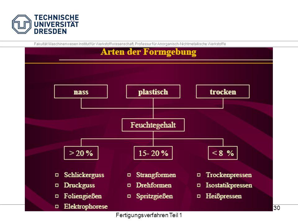 Keramische Werkstoffe 06 Fertigungsverfahren Teil 1 30 Fakultät Maschinenwesen Institut für Werkstoffwissenschaft, Professur für Anorganisch-Nichtmeta