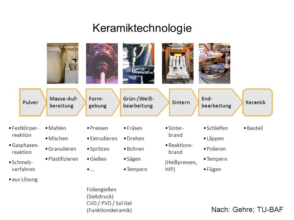 Keramiktechnologie PulverKeramik End- bearbeitung Sintern Grün-/Weiß- bearbeitung Form- gebung Masse-Auf- bereitung Pressen Extrudieren Spritzen Gieße