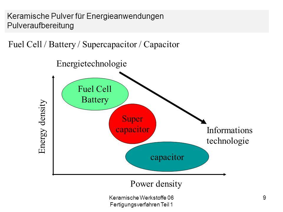Keramische Werkstoffe 06 Fertigungsverfahren Teil 1 9 Energy density Power density Fuel Cell Battery capacitor Super capacitor Fuel Cell / Battery / S