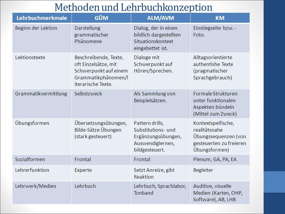 Methoden und Lehrbuchkonzeption LehrbuchmerkmaleGÜMALM/AVMKM Beginn der LektionDarstellung grammatischer Phänomene Dialog, der in einen bildlich darge
