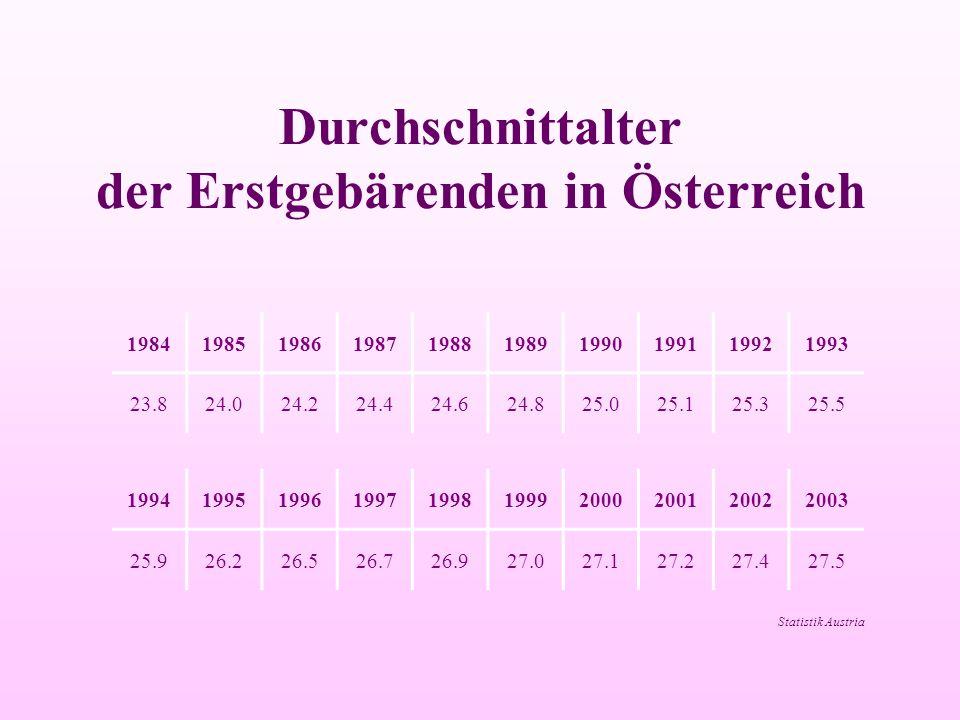 Durchschnittalter der Erstgebärenden in Österreich 1984198519861987198819891990199119921993 23.824.024.224.424.624.825.025.125.325.5 19941995199619971